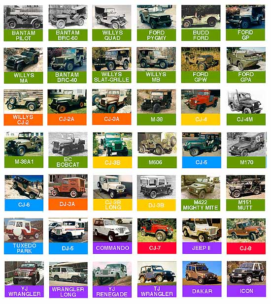 Image Map of Universal Jeep Models